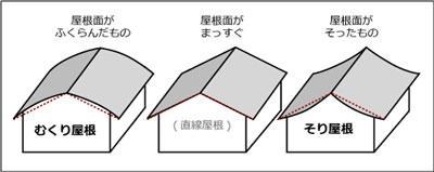 むくり屋根の図