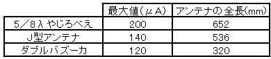 5 電界強度計データ