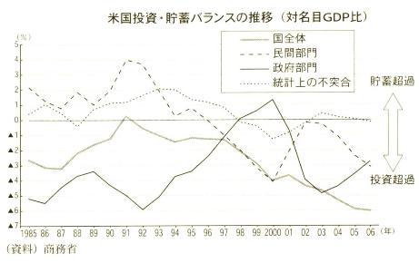 アメリカ ISバランス推移 中尾武彦 『アメリカの経済政策』中公新書2008.jpg