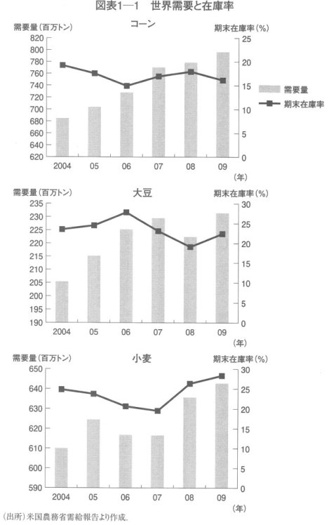「日本の食料戦略と商社」東洋経済新報社2009 世界需要と在庫率 .jpg