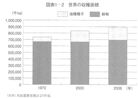 「日本の食料戦略と商社」東洋経済新報社2009 世界の収穫面積 .jpg
