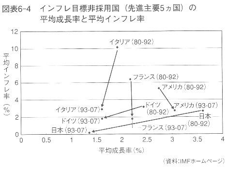 岩田規久男『日本銀行は信用できるか』講談社現代新書2009 p162.jpg