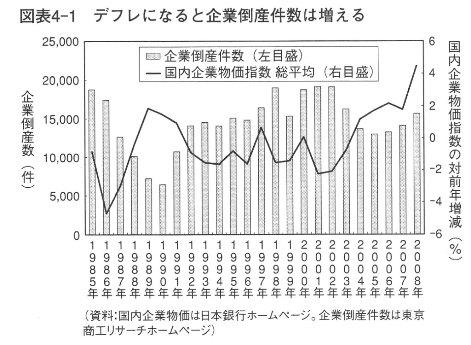 デフレ・企業倒産岩田規久男『日本銀行は信用できるか』講談社現代新書2009p88-89.jpg