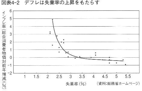 デフレ 失業率 岩田規久男『日本銀行は信用できるか』講談社現代新書2009p88-89.jpg
