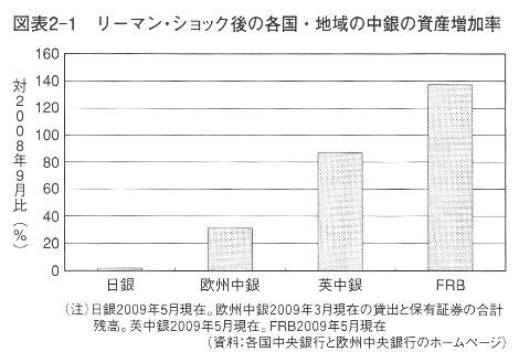 中央銀行 資産失業率 岩田規久男『日本銀行は信用できるか』講談社現代新書2009.jpg