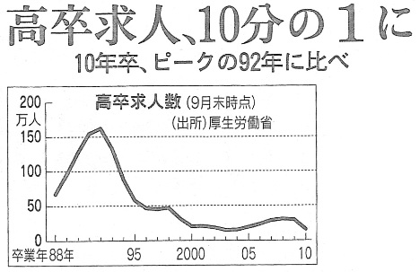 日経11月23日 高卒求人数.jpg