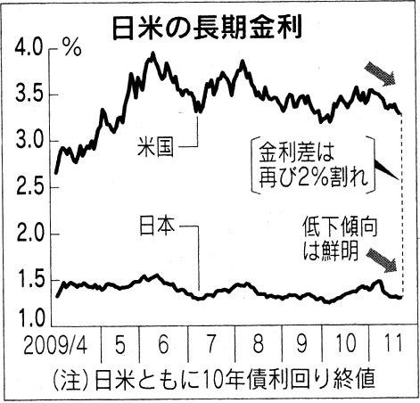 日経 21年11月27日 日米長期金利差.jpg