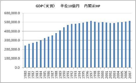GDP推移