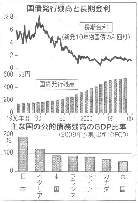 日本(外国)国債残高・金利 日経21.11.29