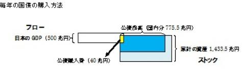 国債 フロー→ストック