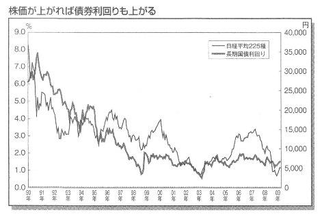 株価と長期金利 角川総一『なぜ金利が上がると債券は下がるのか』ビジネス教育出版社2009 p174