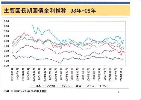 各国 長期金利 推移