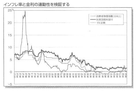 インフレと長期金利角川総一『なぜ金利が上がると債券は下がるのか』ビジネス教育出版社2009.p171