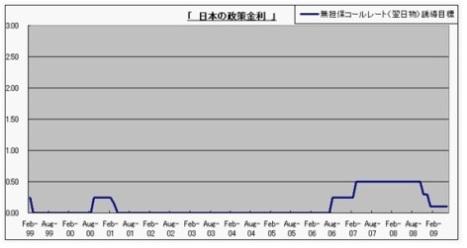 日本 政策金利 推移
