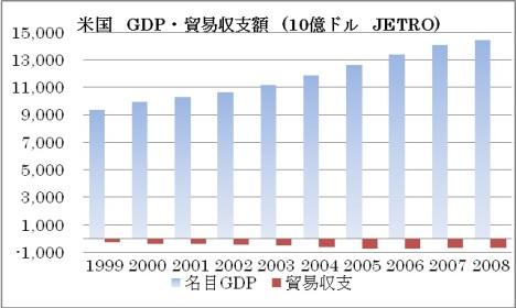 アメリカ GDP 貿易赤字