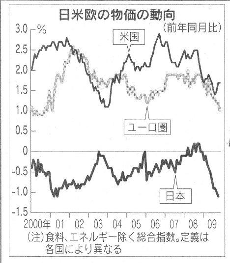 物価 デフレ 日経21.12.19.jpg