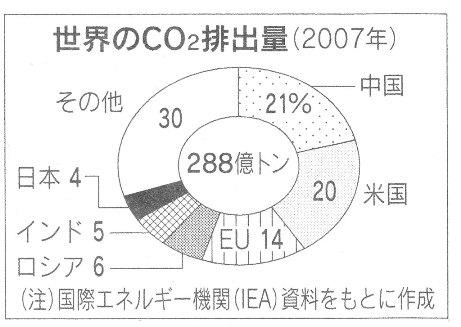 日経 21年12月22日 世界のCO2排出量.jpg