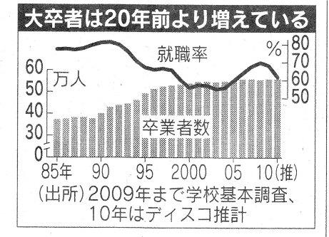 日経 H22.2.11 大卒 就職者数.jpg