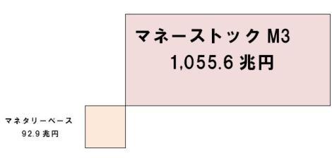 マネーストックM3.JPG