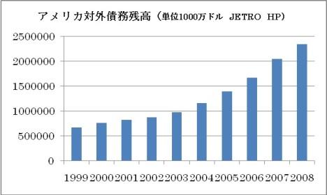 アメリカ対外債務残高jpg.jpg