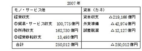 2007年 国際収支表.jpg