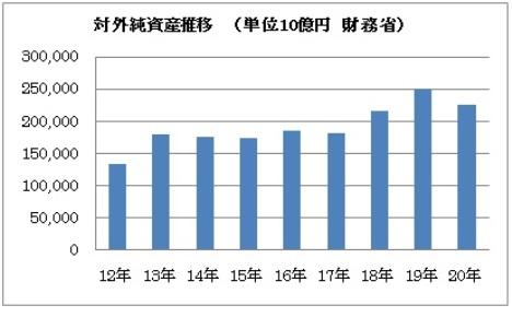 日本 対外純資産残高.jpg