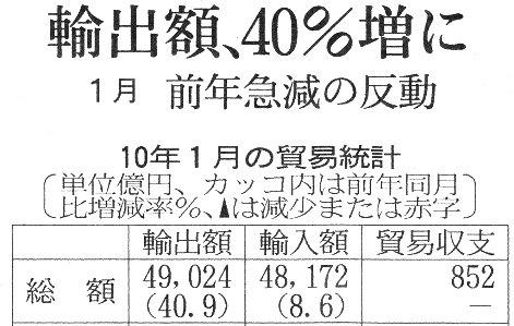 日経H22.2.25 2010 1月 貿易統計.jpg