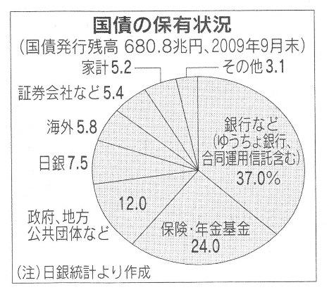 国債保有状況 H22.3.14