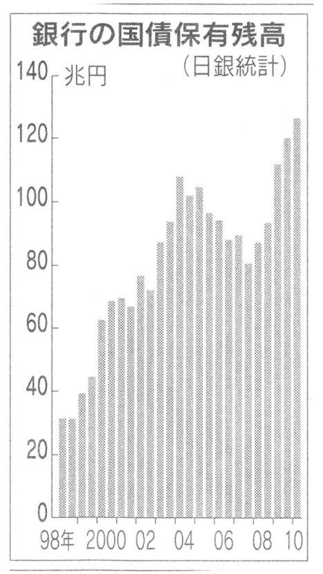 H22.3.14 銀行 国債保有