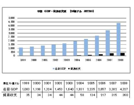 中国 GDP 貿易黒字