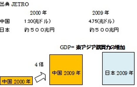 中国 GDP 増加