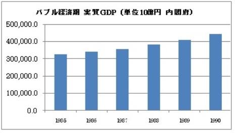 バブル経済 実質GDP
