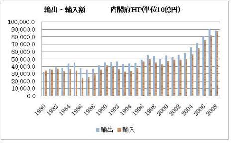 日本 輸出・輸入額