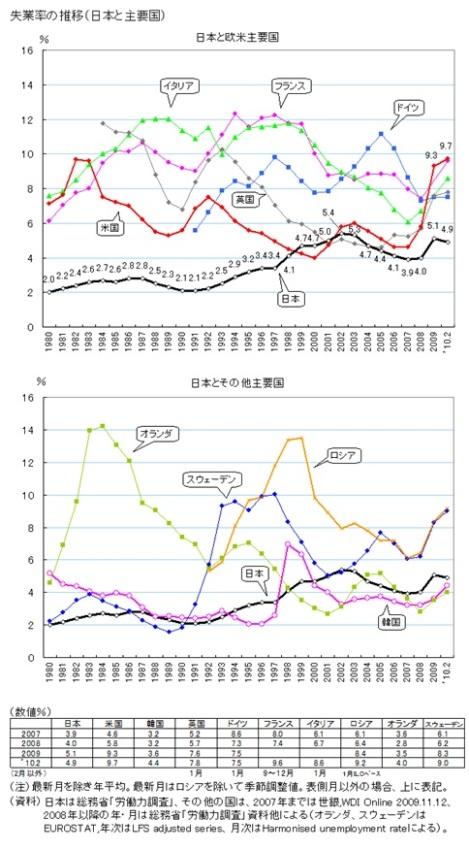 各国 失業率