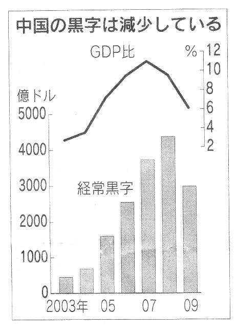 中国 経常黒字 減少