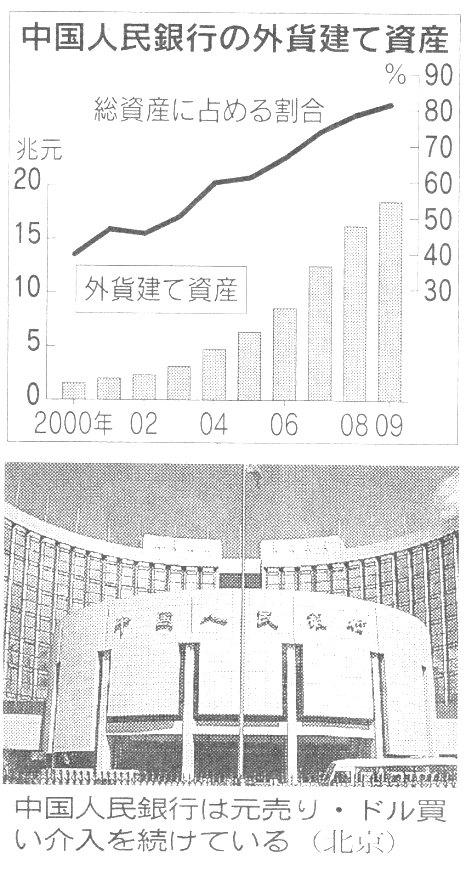 中国人民銀行の外貨建て資産