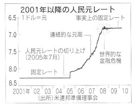 中国 人民元レート