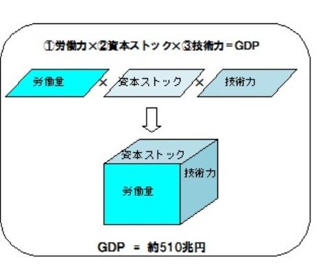GDP 三要素