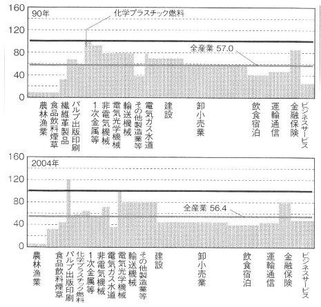 日本 アメリカ 生産性の違い