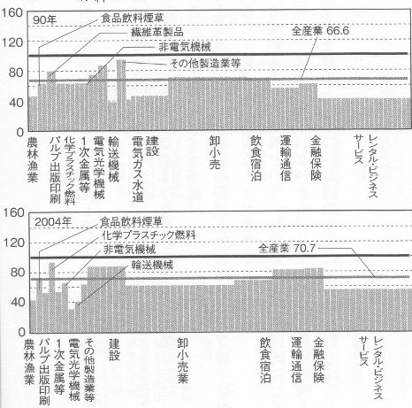 日本 英国 生産性