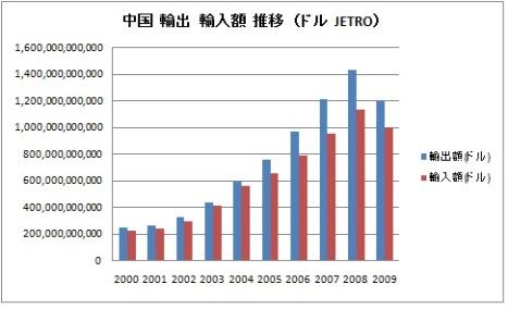 中国 輸出 輸入額