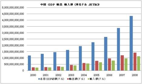 中国 GDP 輸出 輸入額
