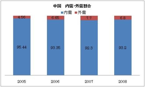 中国 内需 外需割合