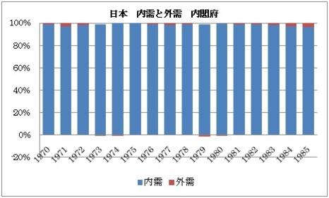 日本 内需 外需 1970年以降