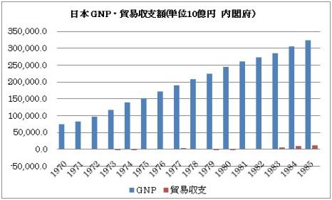日本 GNP 貿易収支額