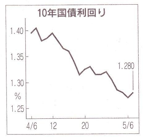 ギリシャ金融危機後 日本国債金利