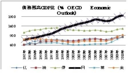 債務残高 GDP比.jpg