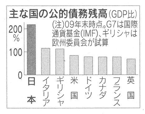 公的債務残高 GDP比