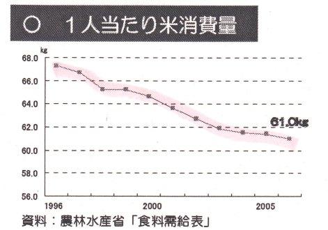 米 一人当たり消費量 推移.jpg