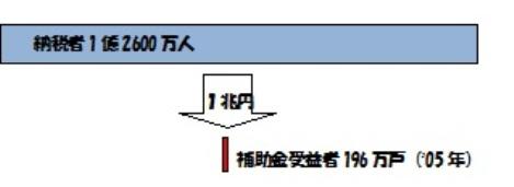 受益者 農業補助金.jpg